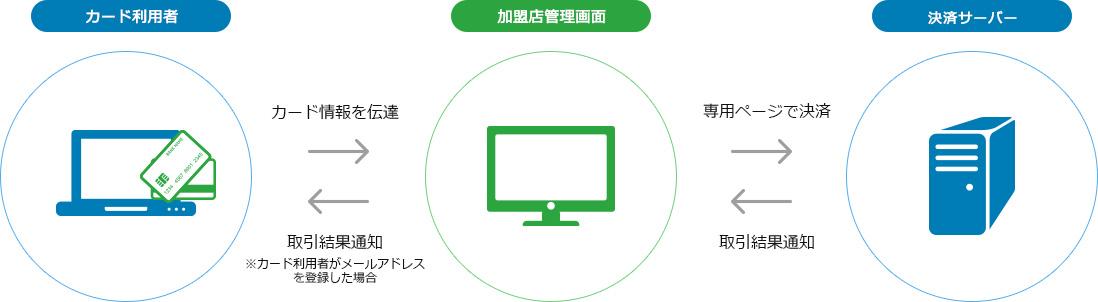 店舗型PC決済