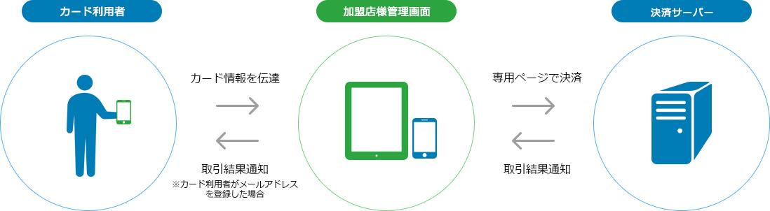 スマートフォン・タブレット決済(店舗可能)