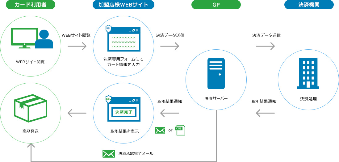 API決済
