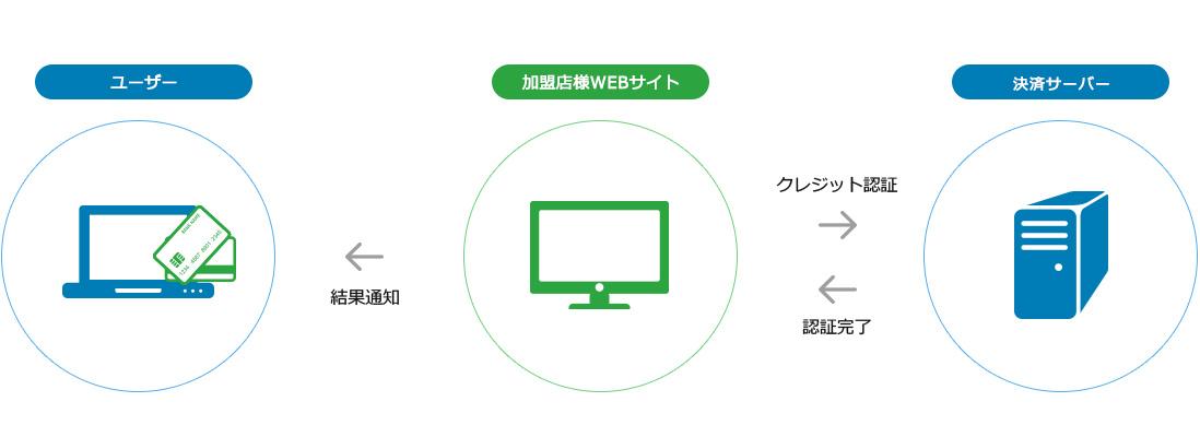 ①店舗型PC決済