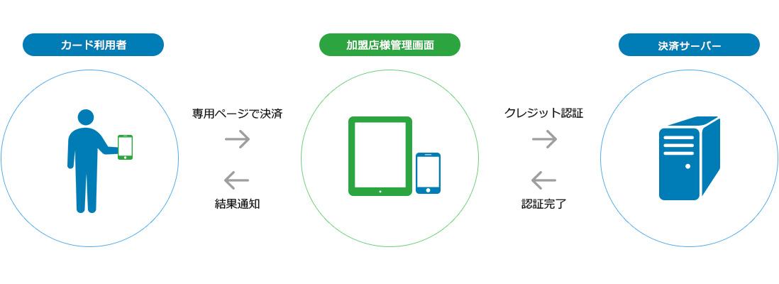 ②スマートフォン・タブレット決済(店舗可能)